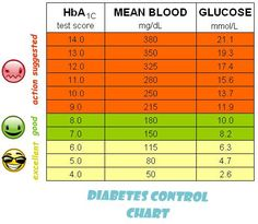 Diabetes Control Chart - InternationalDrugMart.com