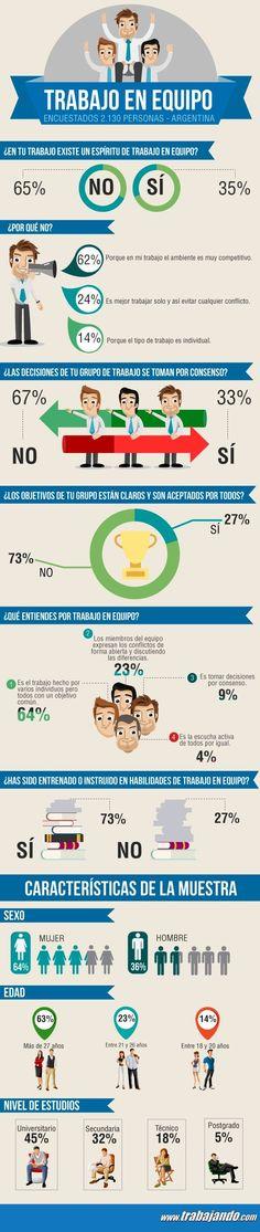 Trabajos y Empleos en Argentina. 65% no trabaja en Equipo- Artículos de Interés Trabajando.com #calendariocommunitymanager