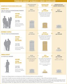 Visualizing Health Policy: Premium Subsidy Scenarios Under Obamacare | The Henry J. Kaiser Family Foundation