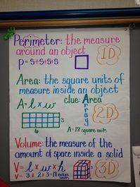 Area, perimeter and volume anchor chart.really like this anchor chart! Math Teacher, Math Classroom, Teaching Math, Classroom Ideas, Texas Teacher, Teacher Binder, Classroom Posters, Teaching Ideas, Math Charts