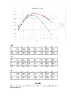 Computational Fluid Dynamics, Line Chart