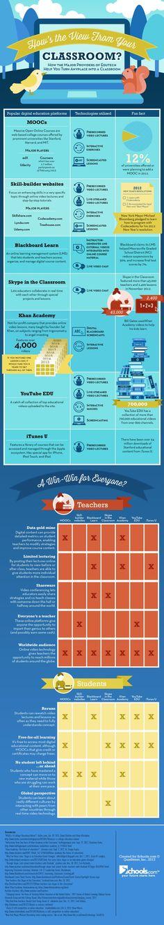 Tecnologías líder para la educación #infografia #infographic #education