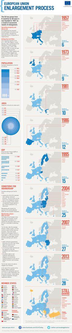 Het uitbreidingsproces van de EU (infografiek)