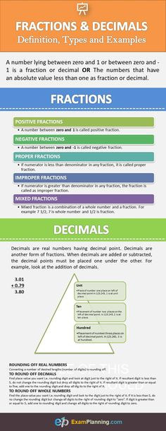 Fractions and Decimals: Definition, Types and Examples - ExamPlanning % Math Vocabulary, Maths, Absolute Value, Order Of Operations, Math Test, Teaching Methods, Math Numbers, Common Core Math