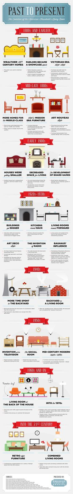 The Evolution Of American Households Living Room Infographic History Interior DesignDesign
