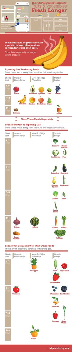 How to Keep Fruits & Vegetables Fresh Longer [Infographic], via @HubSpot