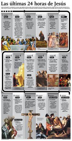 Educar con Jesús: Las últimas 24 horas de Jesús Bible Study Plans, Bible Study Notebook, Bible Study Tools, Scripture Study, Catholic Lent, Catholic Beliefs, Bible Prayers, Bible Scriptures, Bible Timeline
