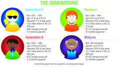 Survey Says! Boomers Dominate Charitable Giving | GuideStar Blog   ...  The Matures...bet they don't enjoy that title ;)