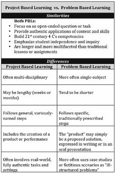 Illustrative Chart on Project Based Learning Vs Problem Based Learning ~ Educational Technology and Mobile Learning