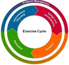 Want to be healthy and fit? …........ Follow Exercise Cycle Daily.