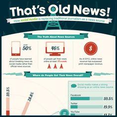 Social media: The new news source Facebook, Google, Newspapers, Old News, pbs, Radio News, social media, TV News, Twitter,  youtube