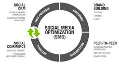 A Customer-Centric View Towards Social Strategy - CommPRO.biz