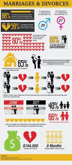 MARRIAGE STATISTICS - Google Search