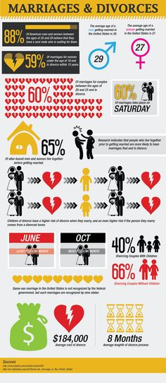 MARRIAGE STATISTICS - Google Search