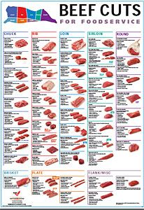 Beef Cuts For Foodservice - Steaks Grillen BBQ - Fleisch Meat Steak, Steak Cuts, Bbq Meat, Cuts Of Beef, Beef Cuts Chart, Beef Nutrition, Beef Recipes, Cooking Recipes, Meat Substitutes
