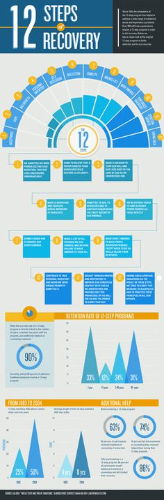 12 Steps Of Recovery For Drug And Alcohol Addiction - Infographic