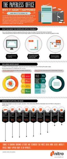 Are We Going Paperless? [Infographic]