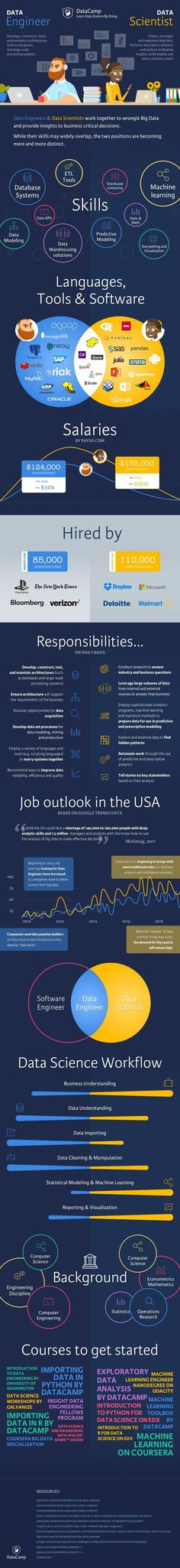 Check out our newest infographic comparing the roles of a Data Engineer and a Data Scientist #Infografía #Infographic