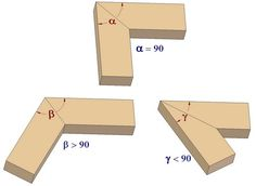 Miter and various angled joints