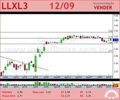 LLX LOG - LLXL3 - 12/09/2012 #LLXL3 #analises #bovespa