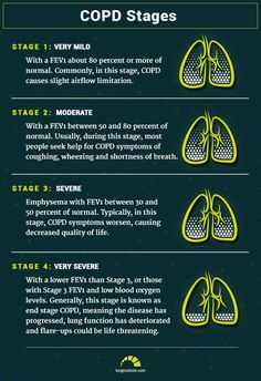 To make it easy to understand, we break down your numbers for COPD stages, prognosis and life expectancy. Learn how COPD life expectancy is determined here. Nursing School Tips, Nursing Tips, Nursing Notes, Funny Nursing, Icu Nursing, Best Nursing Jobs, Nursing Board, Nursing Degree, Nursing Career