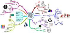 Describe Your Life in #MindMaps as You Age Typically or with #Dementia
