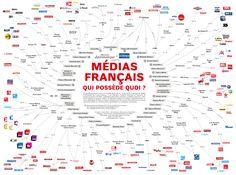 Nous publions une carte du paysage médiatique français, qui permet de démêler l'écheveau des concentrations dans la propriété des grands médias. Cette cart Pierre Bourdieu, Bingo, Infographic, Social Media, Culture, Azure, Twitter, Virus, Art Graphique