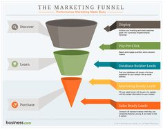 The Marketing Funnel by Business.com
