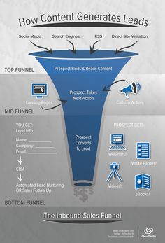 How To Generate Business Demand Through Content Marketing?