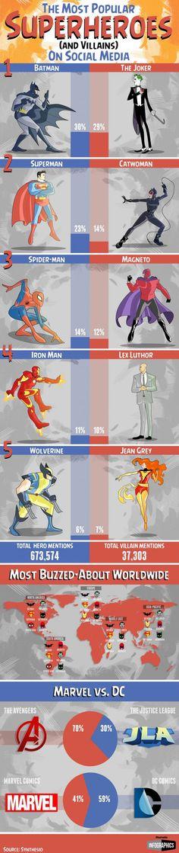 Infográfico de popularidad de los superhéroes en las redes sociales