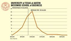 mccombs school of business - Salary stats