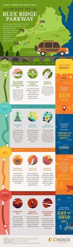Travel infographic Scenic American Road Trips: Cruising the.- Travel infographic Scenic American Road Trips: Cruising the Blue Ridge Parkway Blue Ridge Parkway, Ridge Road, Nc Mountains, Blue Ridge Mountains, Appalachian Mountains, Shenandoah National Park, Smoky Mountain National Park, Choice Hotels, Motorcycle Travel