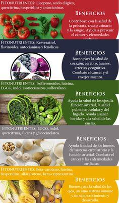 Los fitonutrientes y sus beneficios para la salud. #salud #fitonutrientes #infografía