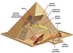 Las pirámides por dentro