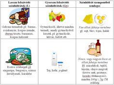 Insulin Resistance Diet, Mango Avocado Salsa, 2000 Calories, Diabetes Mellitus, Post Workout, Pcos, Workout Challenge, Clip Art, Weight Loss