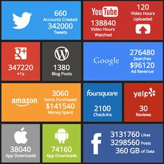 Twitter, Facebook, YouTube, Google, Instagram, Snapchat - The Internet In Real Time #Infographic