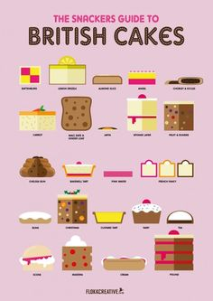 This chart that teaches you about the inside of fancy British cakes: | Here Are 22 Diagrams For Anyone Who's Obsessed With Dessert