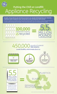 Recycling 100,000 fridges and freezers save 5.5 million pounds from being placed into landfills.