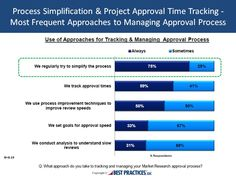 Process simplification is the most common approach for tracking and managing Market Research Approval process, used by 75% of benchmark participants.