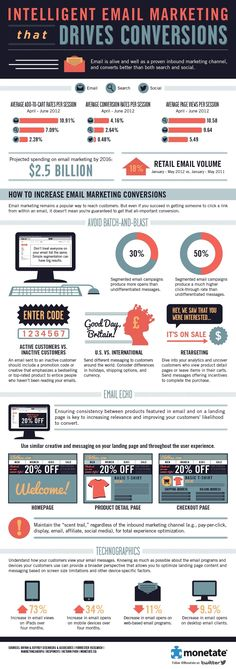 What Drives #Email #Marketing Conversions? #Infographic