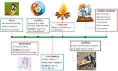 9 Ideas De Modelos Atomicos Clase De Química Historia De La Quimica Modelos Atomicos