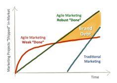 Brand Debt in Agile Marketing