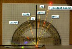 """What accounts for the shiny and colorful side of a data CD? In the """"Using a Laser Pointer to Measure the Data Track Spacing on CDs and DVDs"""" #science project, students use a laser pointer to explore CD diffraction patterns and track spacing. [Source Science Buddies, http://www.sciencebuddies.org/science-fair-projects/project_ideas/Phys_p011.shtml?from=Pinterest] #STEM #scienceproject"""