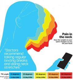 Do you have 'text neck' syndrome?
