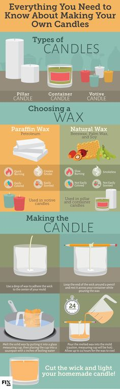 Everything You Need to Know About Making Your Own Candles #infographic #DIY #Candles