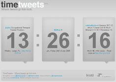 Time Tweets: Tweets en un Reloj