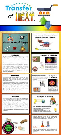 Add this PowerPoint Presentation basic introduction of heat transfer through conduction, convection, and radiation to your middle school science unit today!