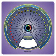 Relationship Focused Intention Chart - Pendulum Charts