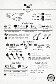There is a science to good cooking or baking and from measurements to cooking methods here is an infographic I've used time and time again of the Ultimate Kitchen Cheat Sheet Guide or a Kitchen 101 Guide. Volume Conversions: Let's start with volume conversions since it is the most used. Below is…