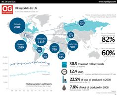 Infographics - Oil Imports To The US. IS The US Too Reliant On Foreign Oil?